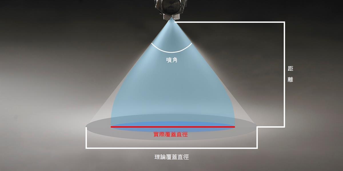 円錐ノズルの噴射距離と理論上の...